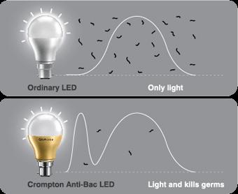 light comparision